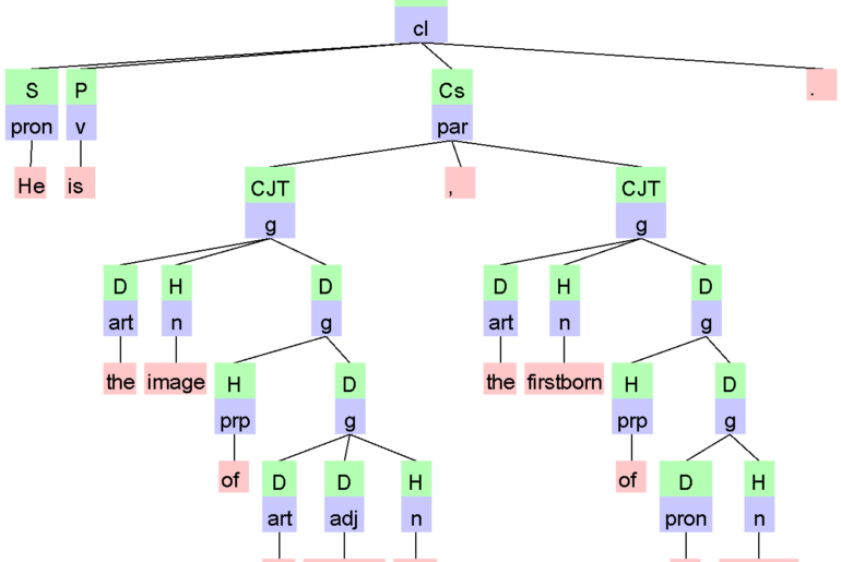 VISL Grammar Diagram