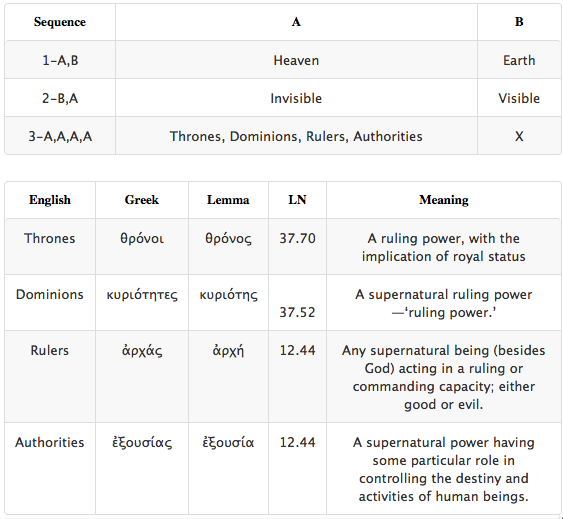 Colossians Table