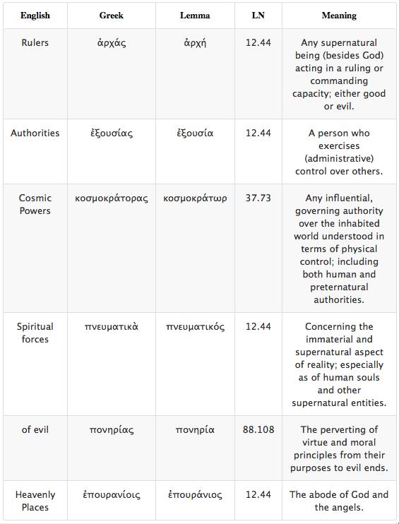 Ephesians Table