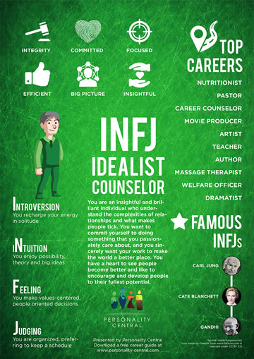 INFJ Personality Infographic