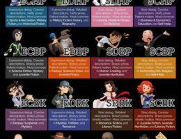 Writing Personality Chart